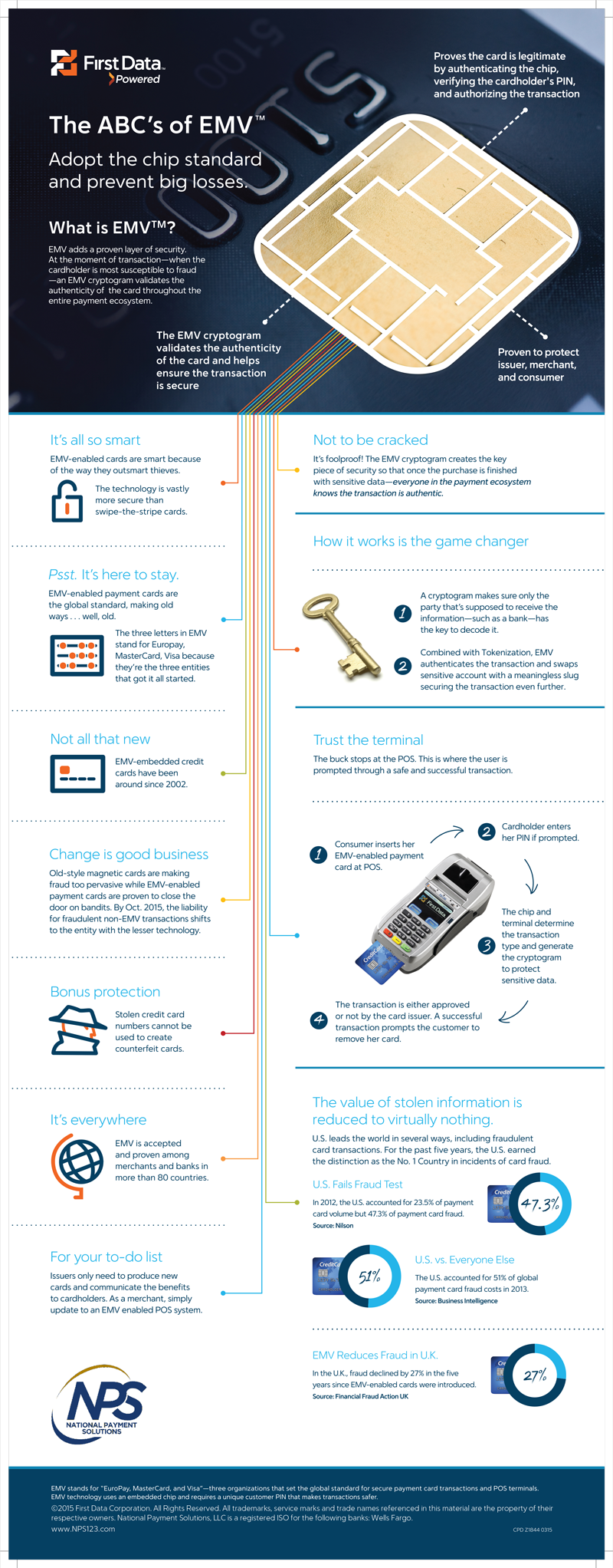 ABC's-of-EMV